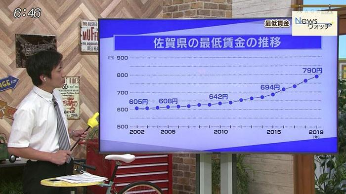 最低 賃金 東京