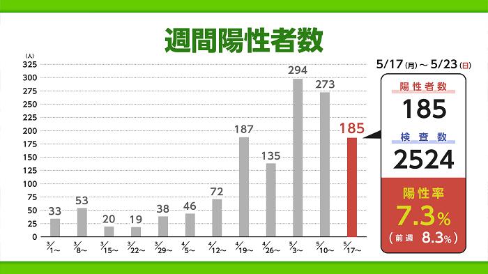 コロナ 佐賀 情報 県 最新 【速報】佐賀県で新たに29人陽性確認 佐賀のニュース・天気 サガテレビ